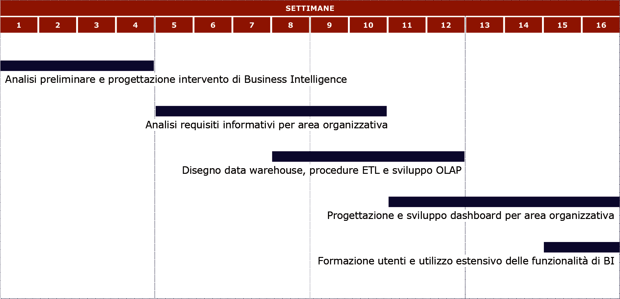 Schema timing progetto business intelligence