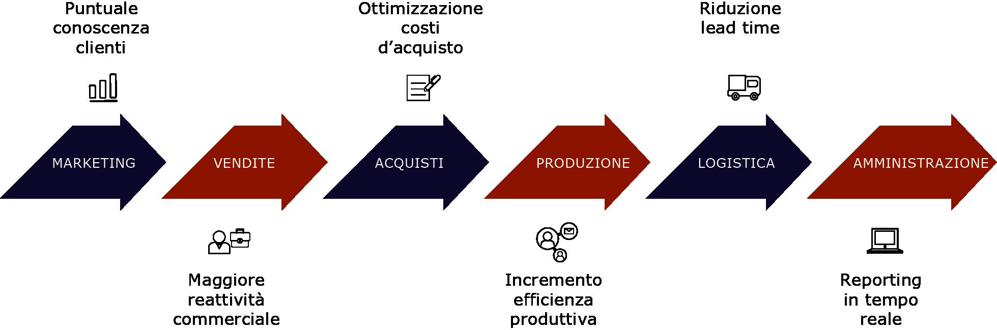 Schema di valore progetto business intelligence